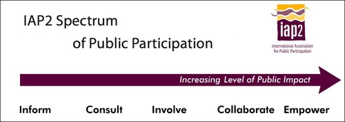 IAP2 Spectrum of Public Participation (500x178)